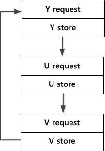 기존 YUV unit 내부 동작 흐름