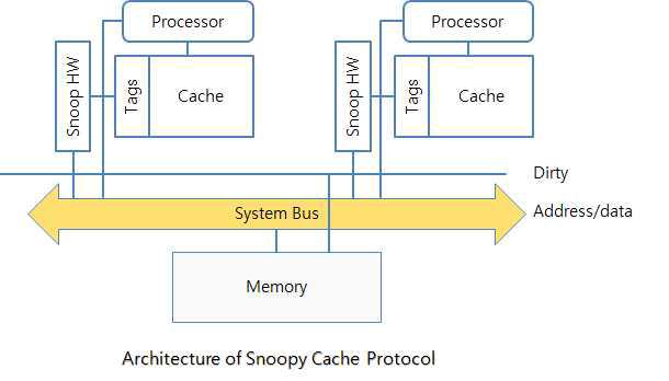Architecture of Snoopy Cache Protocol