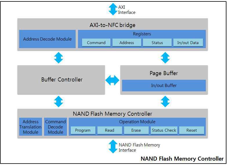 NAND Flash Memory Controller의 Block Diagram