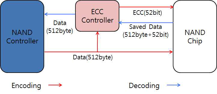BCH Encoder&Decoder Block Diagram