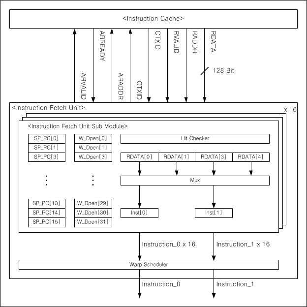 Instruction Fetch Unit Architecture