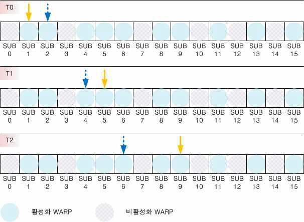 Warp Scheduling 방법