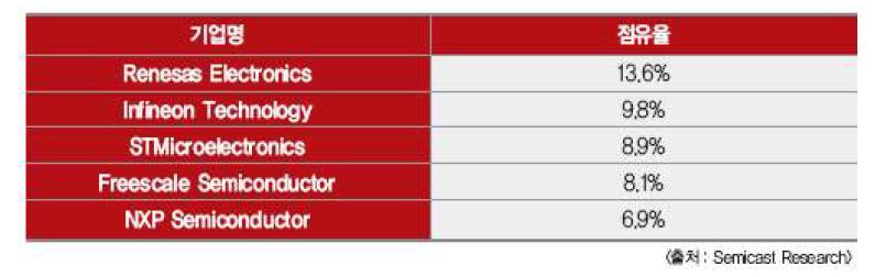 2011년 Automative Top 5