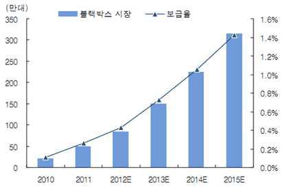 블랙박스 시장 성장률 및 보급률 전망