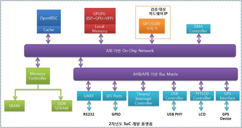 GPU 기반 SoC 개발 플랫폼