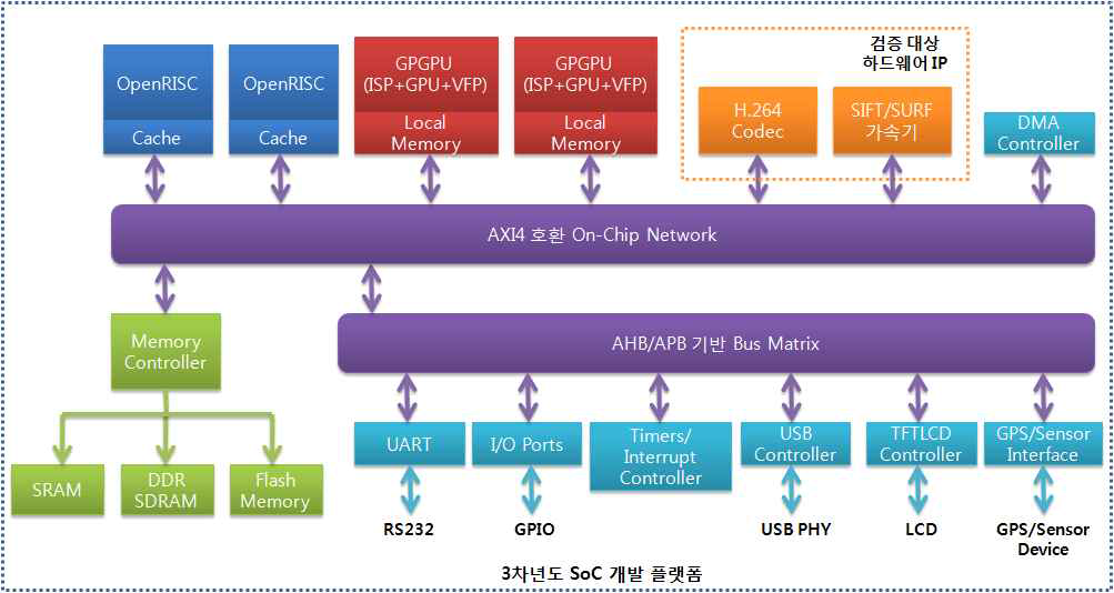 멀티코어 기반의 SoC 개발 플랫폼