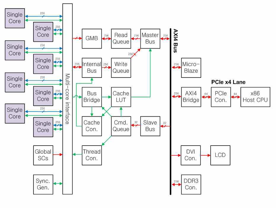 8-Core GP-GPU 구조