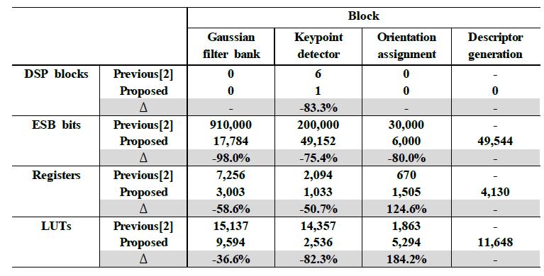 개별 블럭의 FPGA 합성 결과