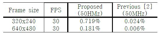 최대 연산 가능한 프레임 당 keypoint 비율