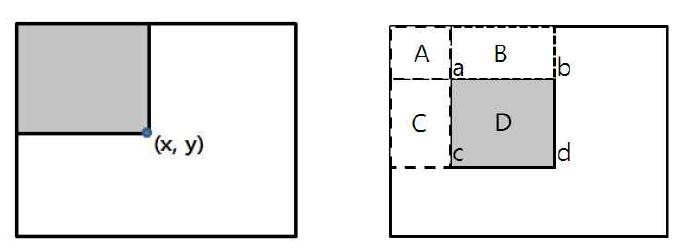 적분 이미지(좌), 적분 이미지를 이용한 연산의 예(우)