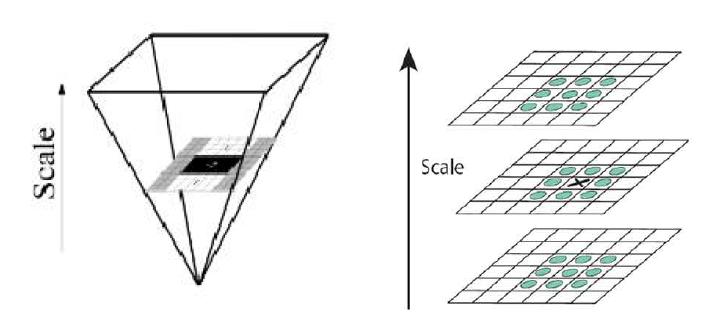 이미지 피라미드(좌), 특징점 추출 방법(우)