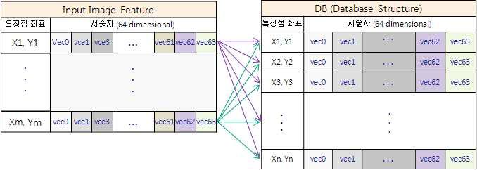 특징점 정합 (선형 탐색)