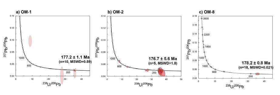 오서산 지역 유문암질 응회암 시료(OM-1, 2, 8)에서 추출한 저어콘의 U-Pb 동위원소 자료에 대한 Tera?Wasserburg 일치 곡선