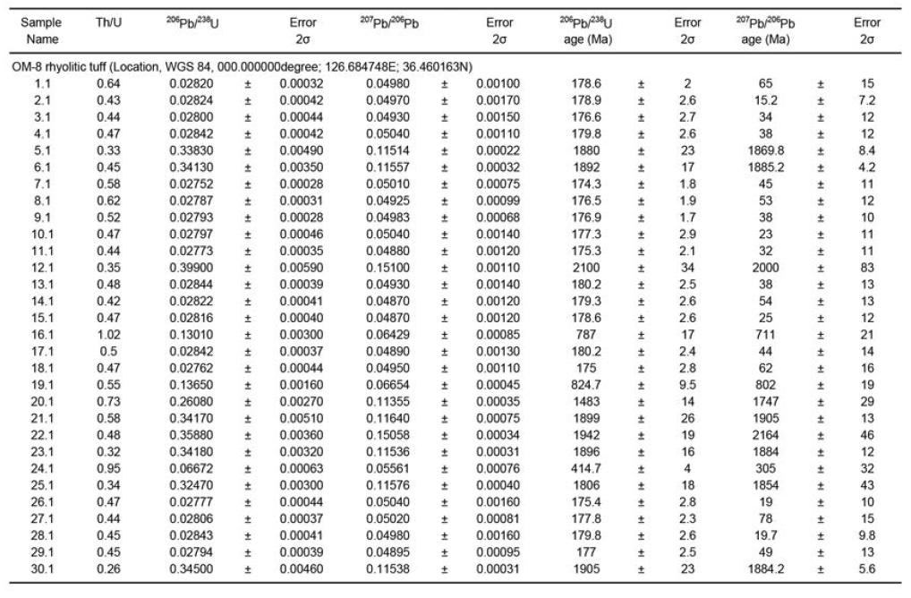 오서산 지역 유문암질 응회암 시료(OM-8)의 LA-MC-ICP-MS 저어콘 Pb-Th-U 동위원소 자료.