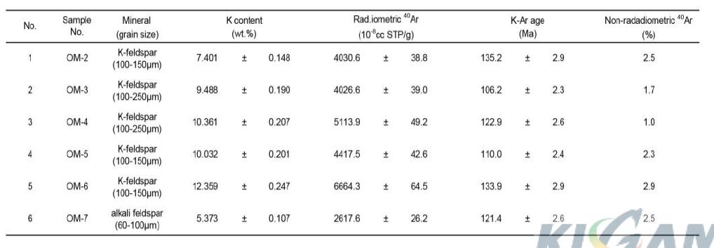 오서산 지역 유문암에서 추출한 K-장석의 K-Ar 연령측정 결과.