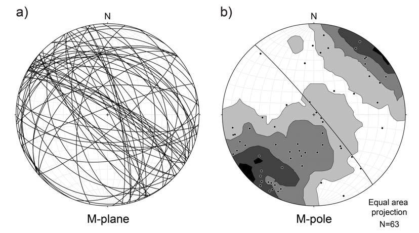 장산단층 상반 손상대에서 획득한 a) 각각의 전단면의 M-plane 및 b) 해당 M-pole과 통계적으로 대표적인 M-plane을 보여주는 등면적 스테레오그램.