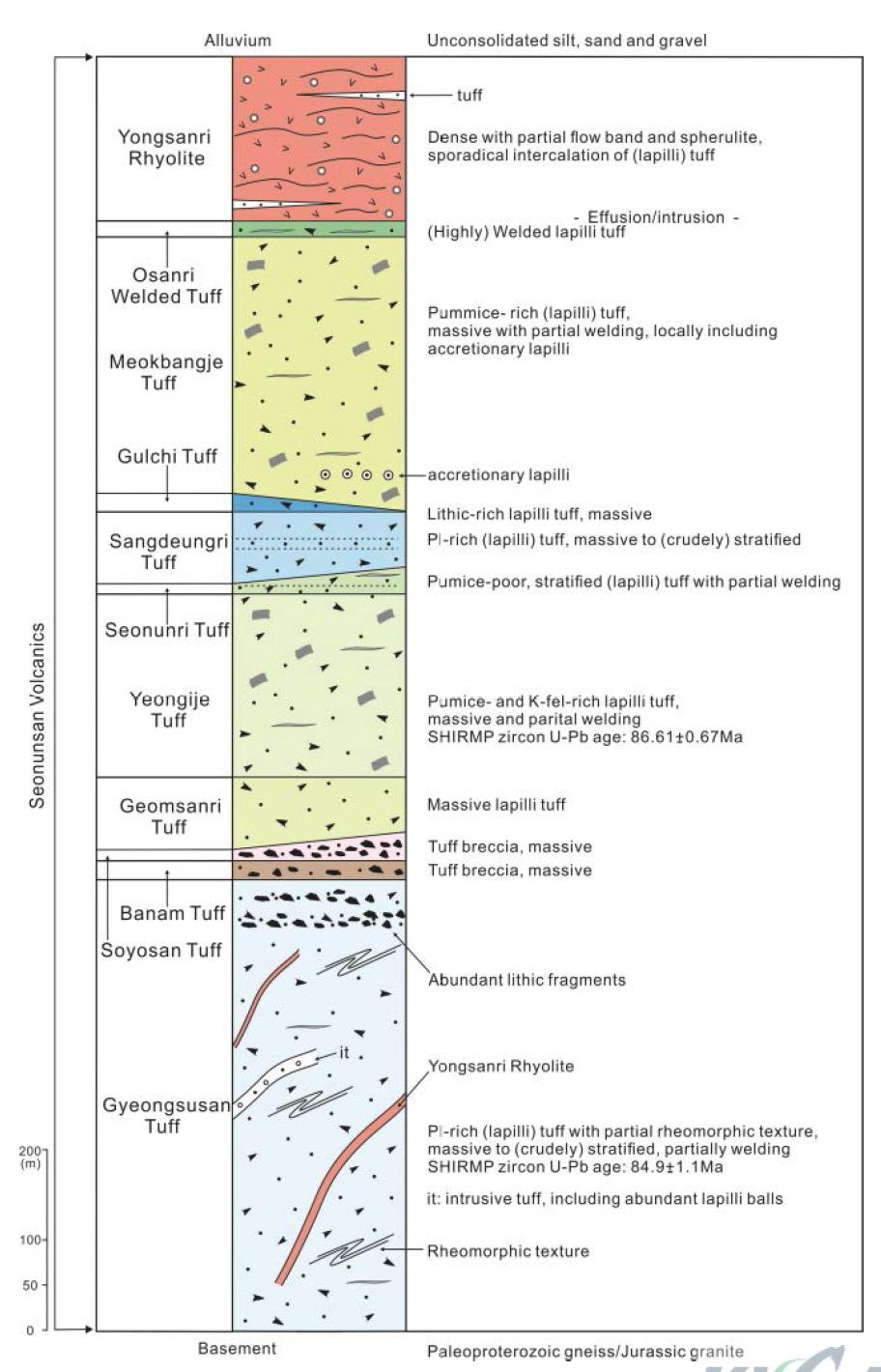 선운산화산을 구성하고 있는 암상단위들의 간단한 기재를 나타내는 모식도.