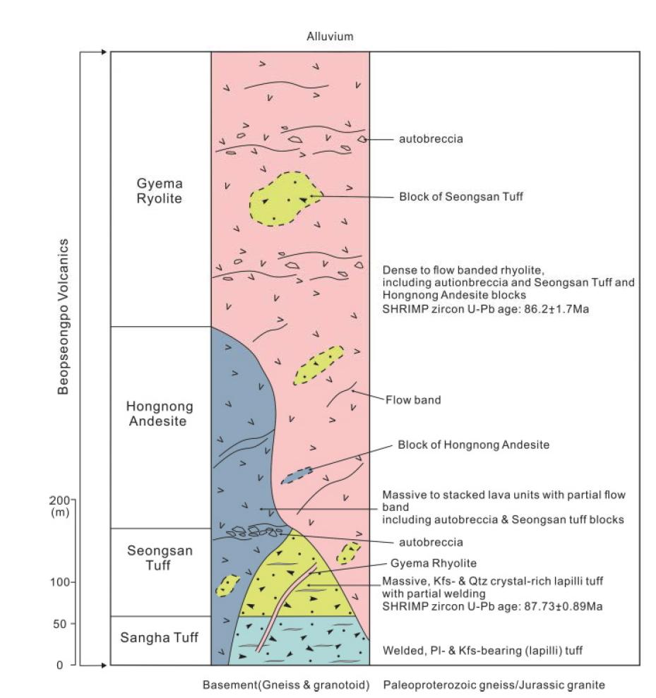 법성포화산을 구성하고 있는 암상단위들의 간단한 기재를 나타내는 모식도.
