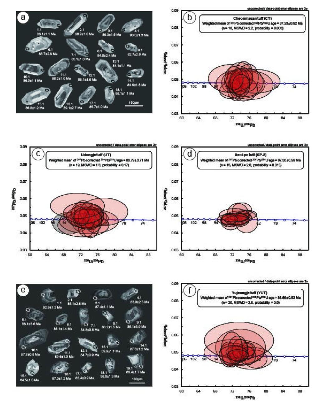 부안화산암 저어콘의 CL 영상과 SHRIMP 연대측정.