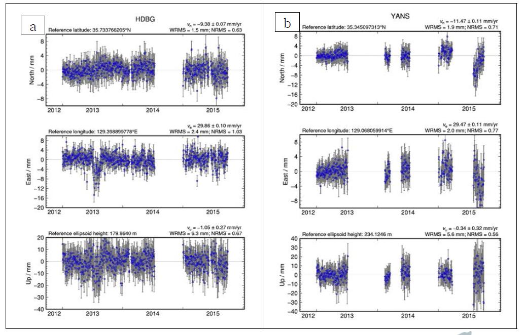 GNSS 위치 시계열 자료 (2013-2015).