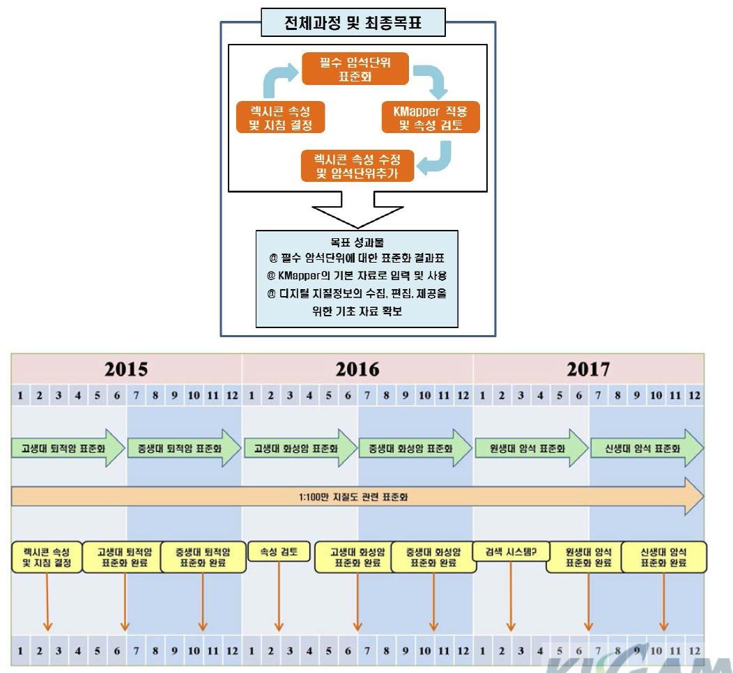 표준화 연구과정 및 목표 및 암석단위 표준화 계획.