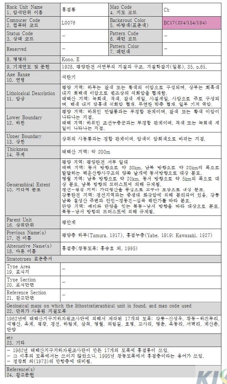 홍점통의 표준화표