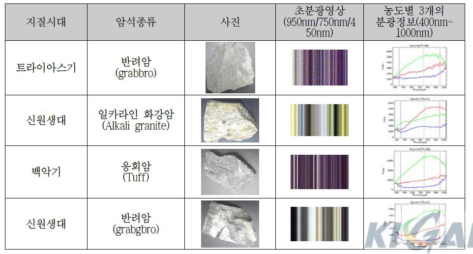 초분광 영상정보 획득 보조장치를 이용한 암석샘플 관측결과
