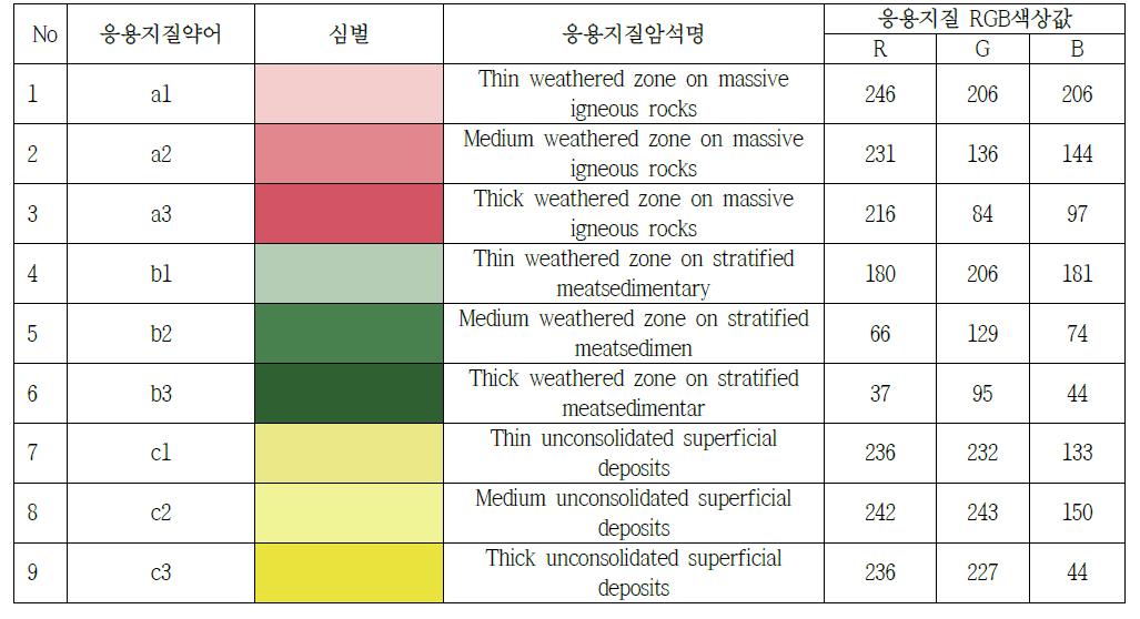 수치토목지질도의 응용지질약어에 따른 색상 심벌정의