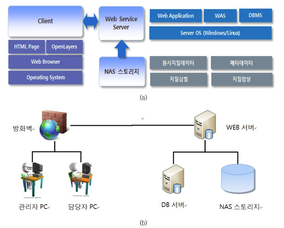관리시스템의 (a) 소프트웨어 및 (b) 하드웨어 아키텍처