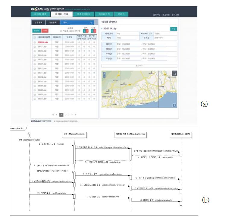 데이터 관리(a) 및 절차(b)