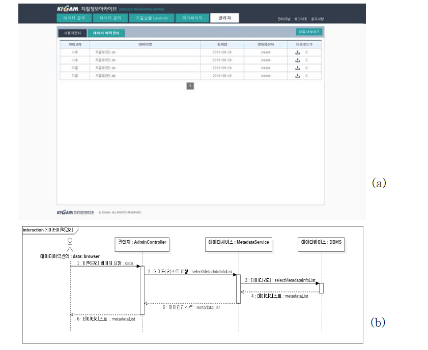 (a)관리메뉴, (b)관리메뉴에서의 조회과정
