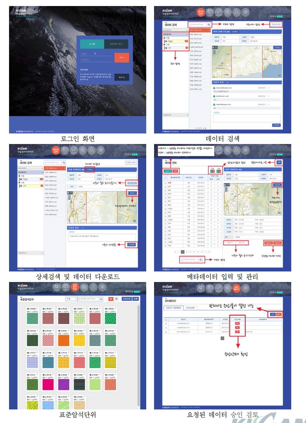 지질정보 관리시스템(KGia)의 주요 메뉴 화면 구성