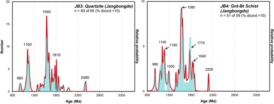 장봉도 변성사질암(JB3)과 이질편암(JB4)의 SHRIMP U-Pb 저어콘 연령에 대한 상대확률과 누적분포도.