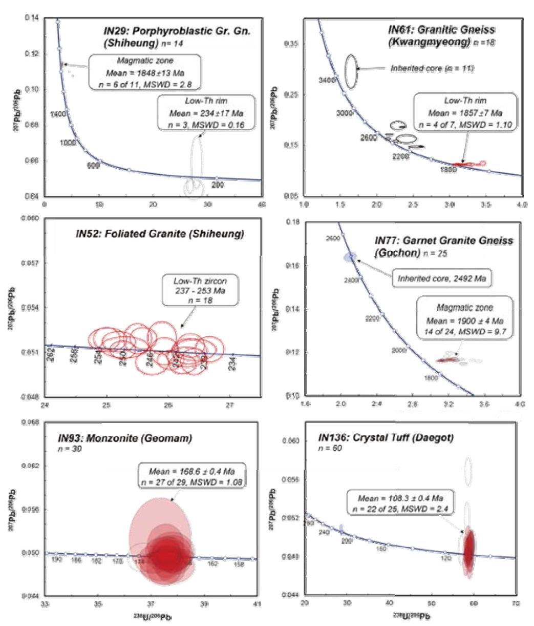 안산-인천-김포 지역에 분포하는 화성암류의 SHRIMP(IN19, IN61, IN52) 및 LA-ICP-MS(IN77, IN93, IN136) U-Pb 저어콘 분석에 의한 콘코디아 다이아그램.