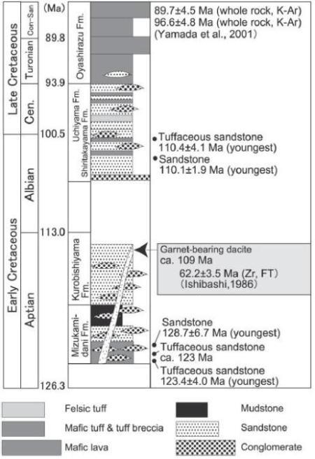데토리층 간략 주상도와 기 보고된 절대연령 측정 자료