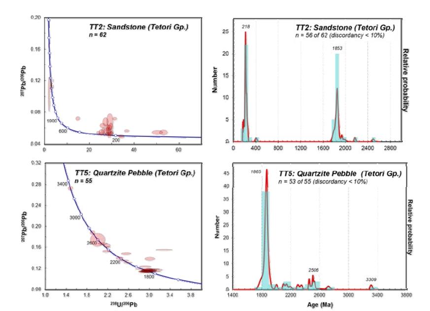 테토리층 사암과 규암역의 저어콘에 대한 SHRIMP U-Pb 연령.