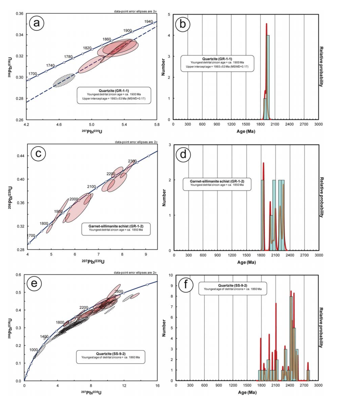 고원생대 변성퇴적암의 저어콘 U-Pb 연대측정 결과를 나타낸 Wetherill 콘코디아 도표와 확률분포 도표.