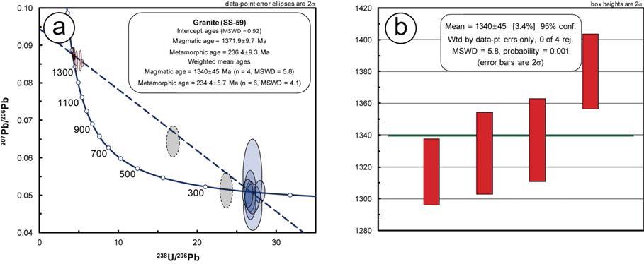 중원생대 화강암의 저어콘 U-Pb 연대측정 결과를 나타낸 Tera-Wasserburg 콘코디아 도표(a)와 가중평균연대 도표(b).