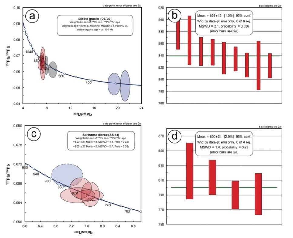 신원생대 화강암류의 저어콘 U-Pb 연대측정 결과를 나타낸 Tera-Wasserburg 콘코디아 도표와 가중평균연대 도표.
