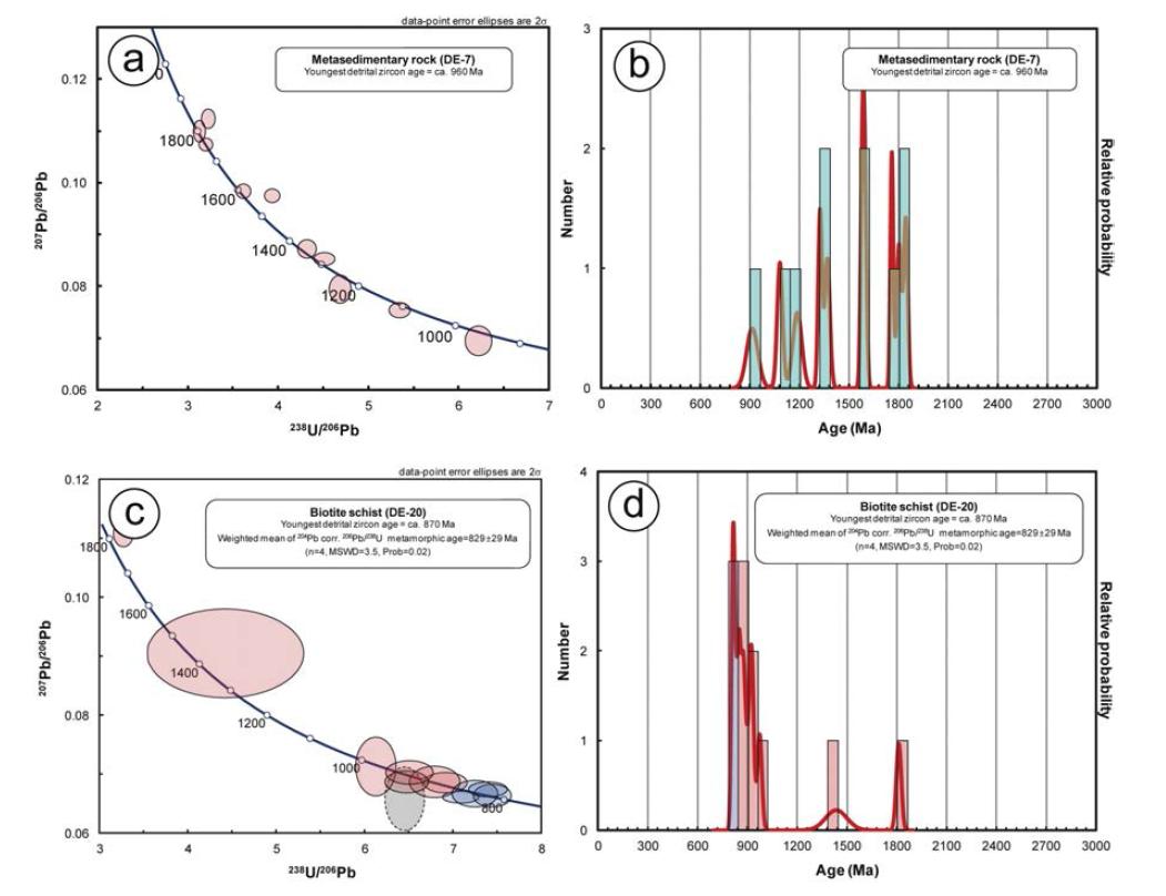 신원생대 변성퇴적암의 저어콘 U-Pb 연대측정 결과를 나타낸 Tera-Wasserb 콘코디아 도표와 확률분포 도표.