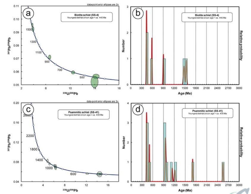 고생대 변성퇴적암의 저어콘 U-Pb 연대측정 결과.