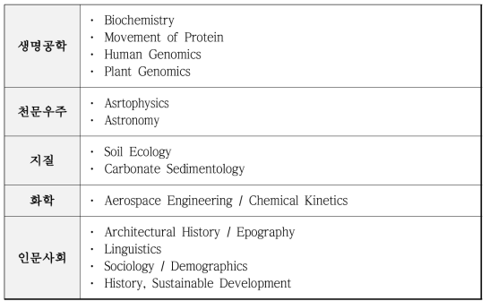 Science Data DCP List