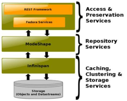 Fedora Commons System Architecture