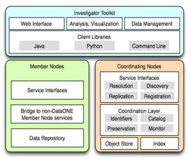 DataONE System Architecture