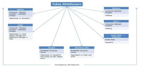 Distributed storage management using Tukey