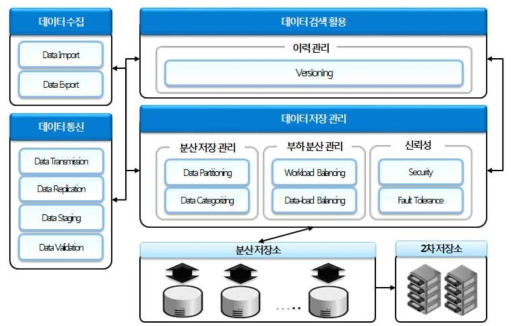 Science Data Archiving System Architecture