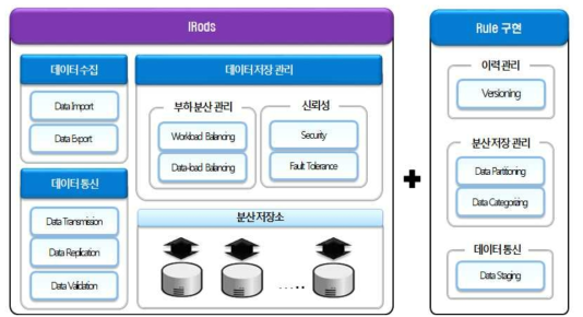 iRods based Archiving System Architecture