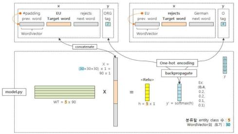 The machine learning-based NER model using CoNLL-03 data set