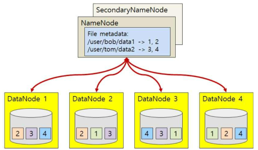 Architecture of HDFS