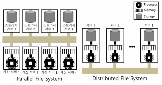 Parallel File System vs. Distributed File System